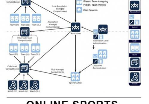 Setup complete sports management software
